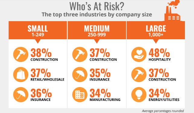 Phishing risks across industries. Construction ranks highly.