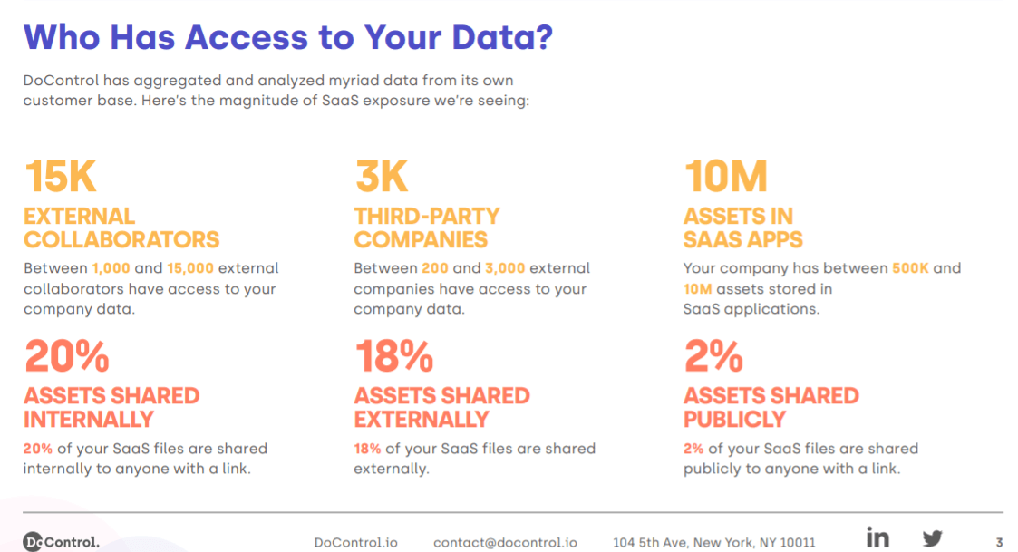 Software-as-a-service, 40% of SaaS data is being exposed and unmanaged