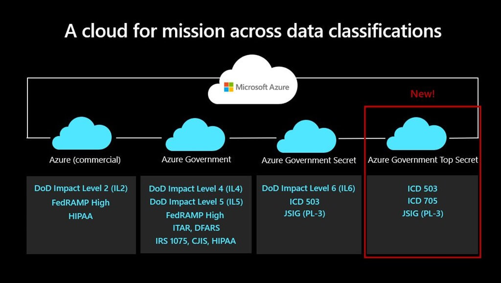 Azure Government Top Secret now generally available for US national security missions. Source: Microsoft