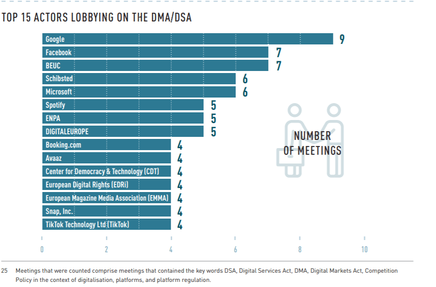 TOP 15 ACTORS LOBBYING ON THE DMA/DSA